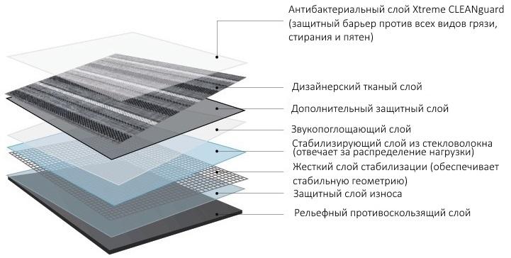 Структура плитки ПВХ LOOM.