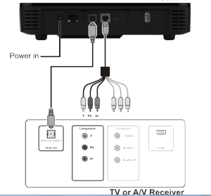 Connect my home theatre or other audiovideo equipment to
