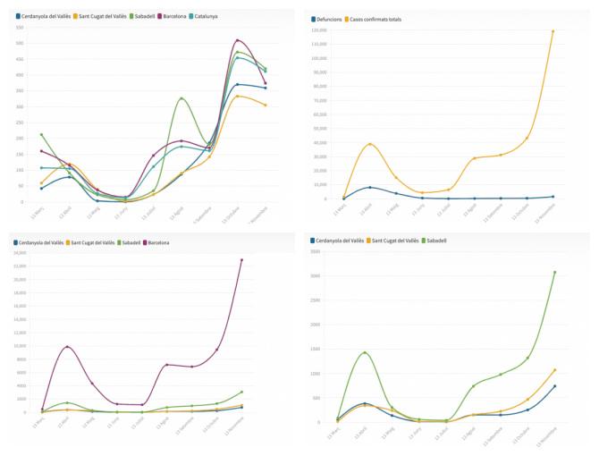 Alguns dels gràfics relacionats