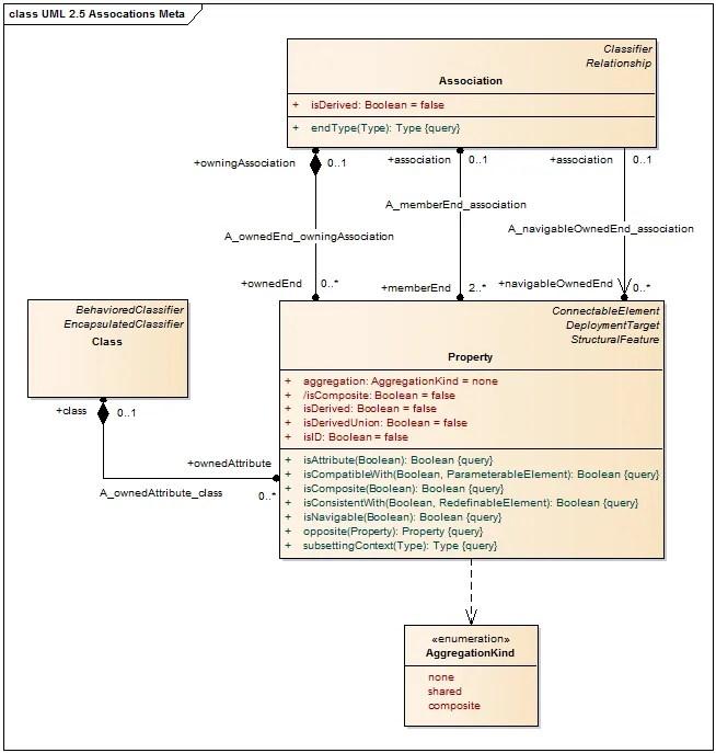 UML 2.5 Associations Meta Model