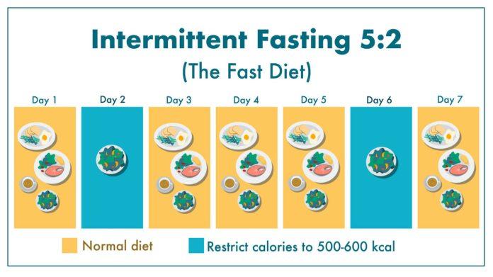 5:2 Diet Plan