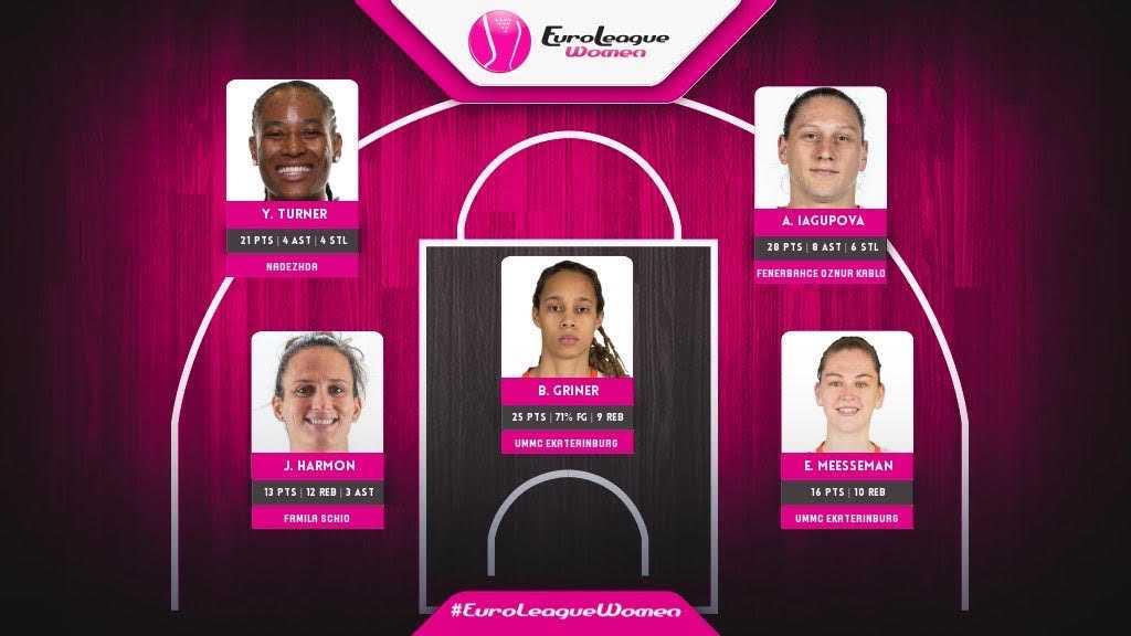 Euroleague Women Week 4 Recap - Belly Up Sports