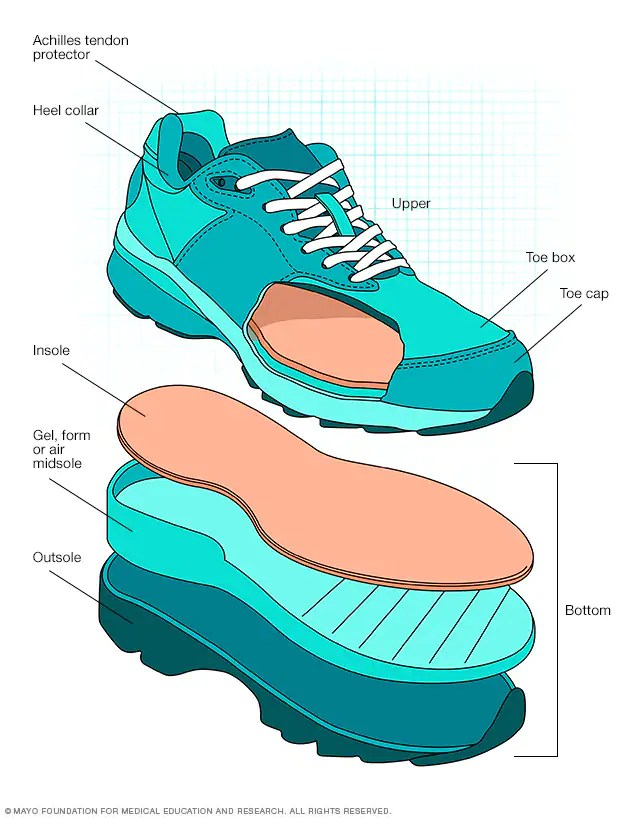 Here's you walk about sneakers