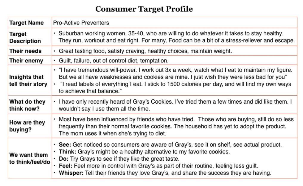 smart car target market