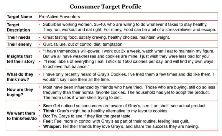 Consumer or Customer Profile