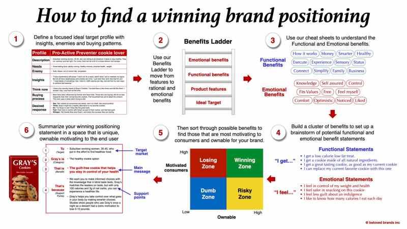 Brand Positioning Process Beloved Brands