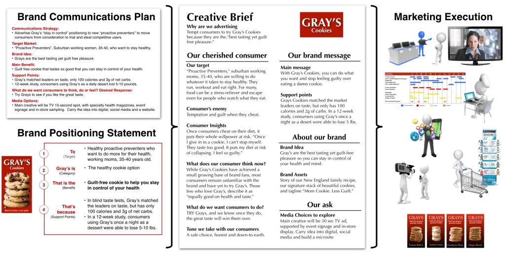 Marketing Communications Plan
