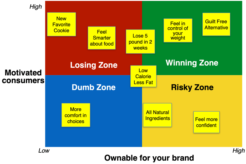 Brand Positioning process with a test to differentiate