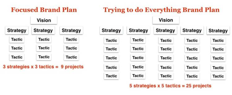 How to write a smart Brand Plan