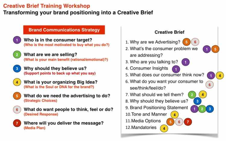 Brand Training Courses