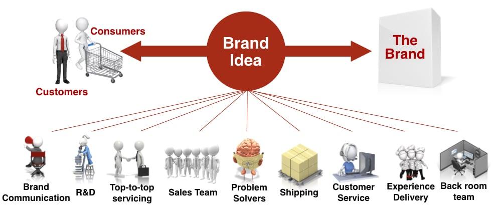 Brand Idea impact on culture