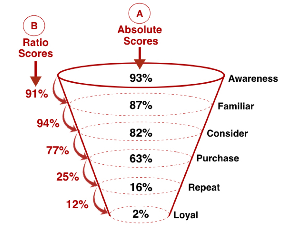 brand funnel analysis