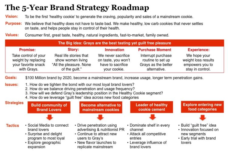 How to build a Brand Strategy Roadmap to guide your brand's future