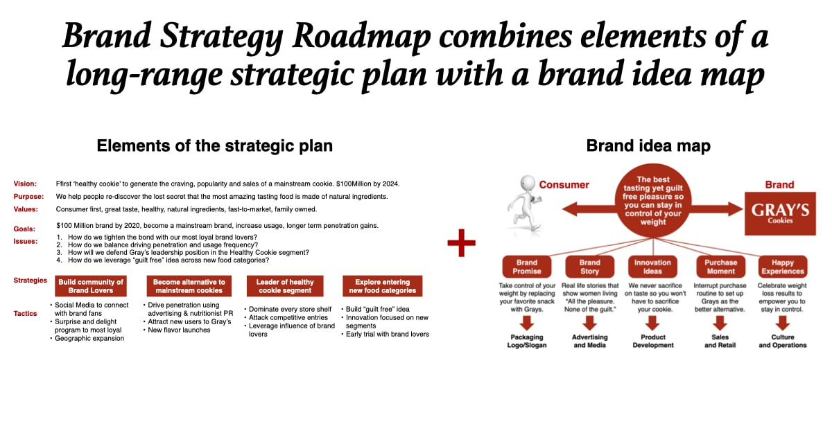 Brand Strategy Roadmap Process