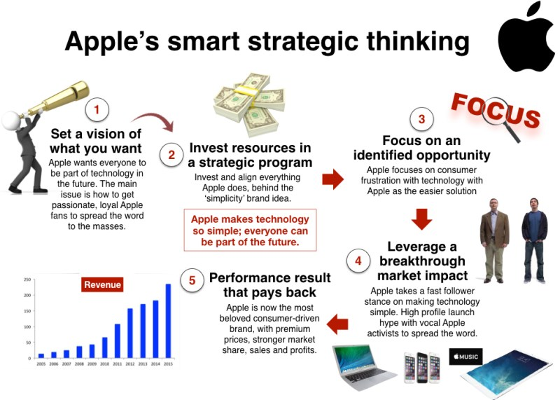 Mapping the Apple brand Strategy