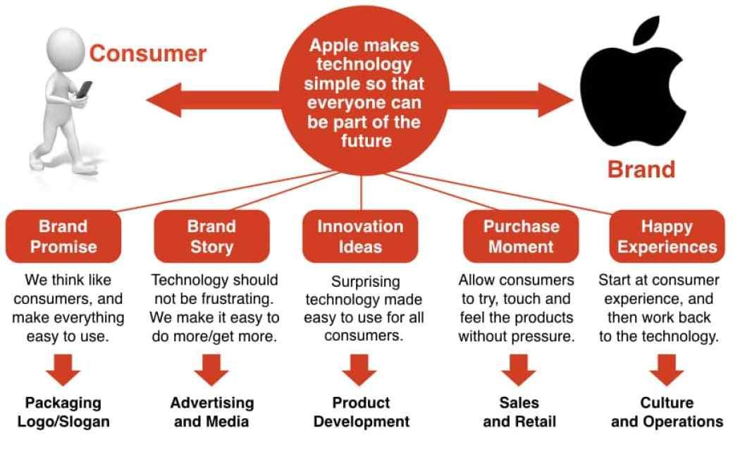 Apple Brand Idea