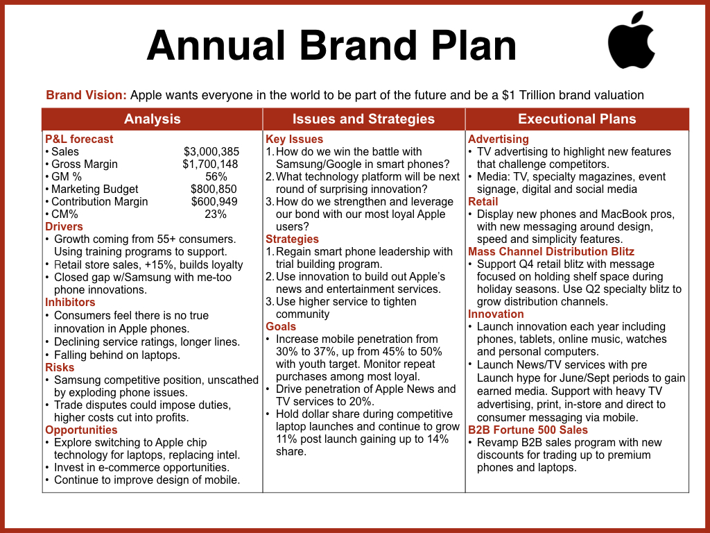 Apple Strategic Plan