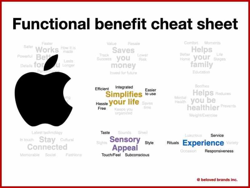 Apple Brand Positioning
