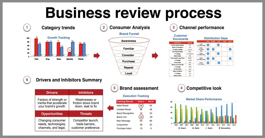 business review process