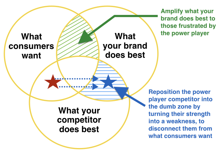 How to win the competitive battle for your consumer's heart
