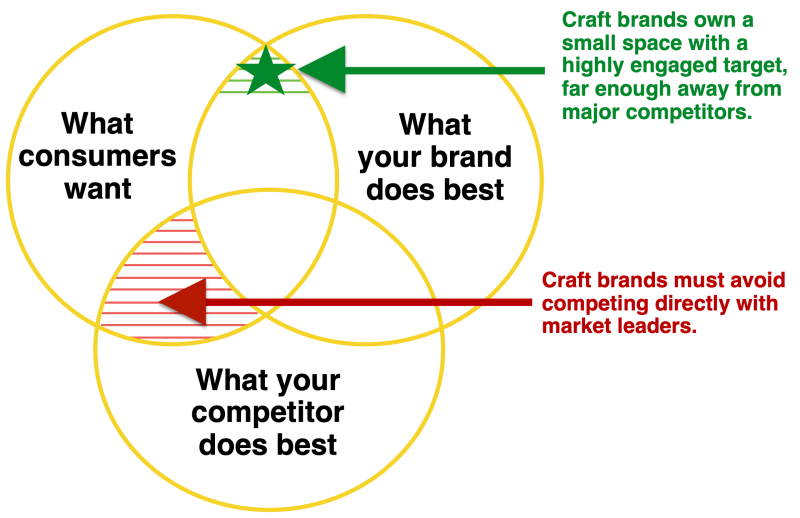 Craft Brand Strategy
