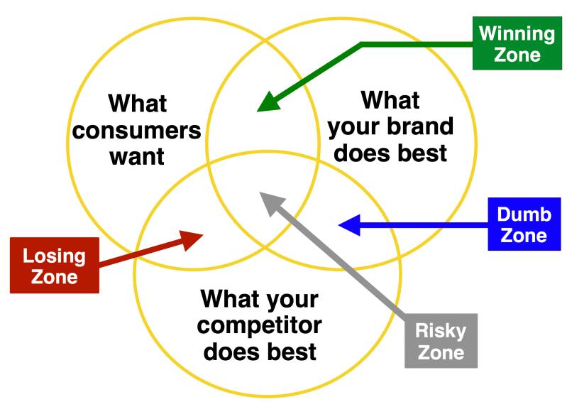 Zones to help brands differentiate