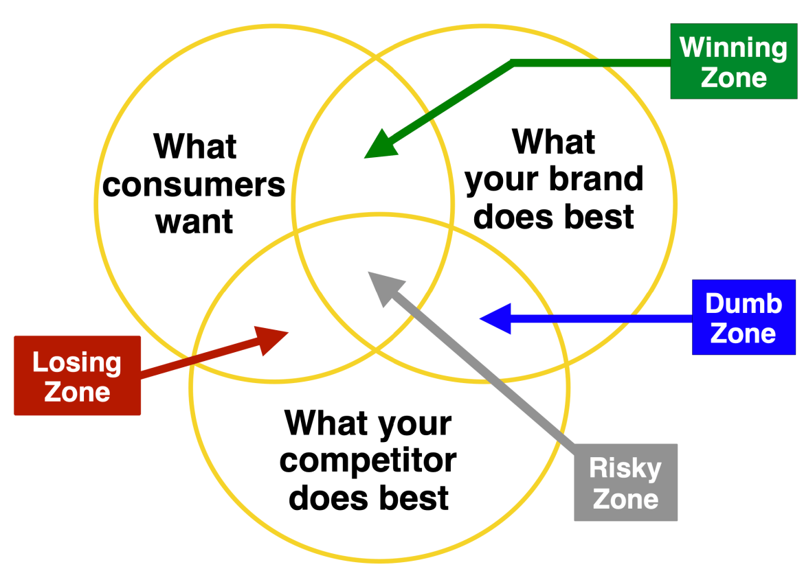 Brand Positioning Space
