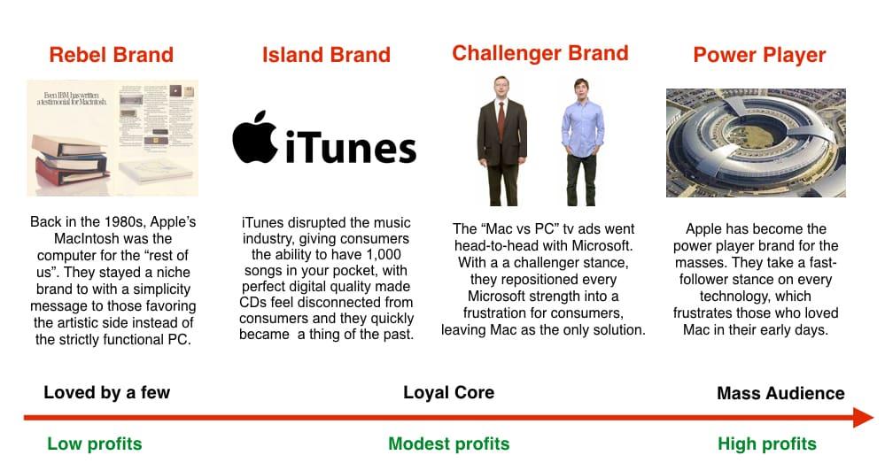 Strategic Thinking Apple