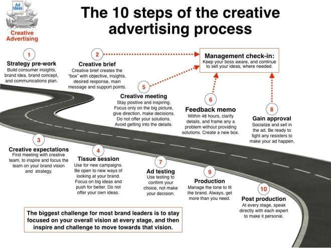 Creative advertising process