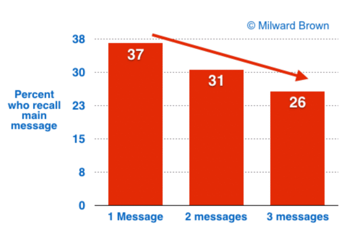 message communication