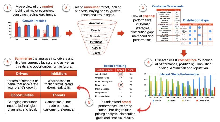 brand training