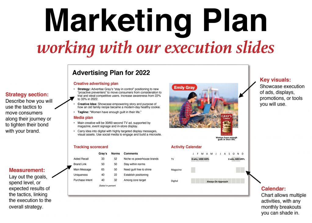 Marketing Plan working with execution slides