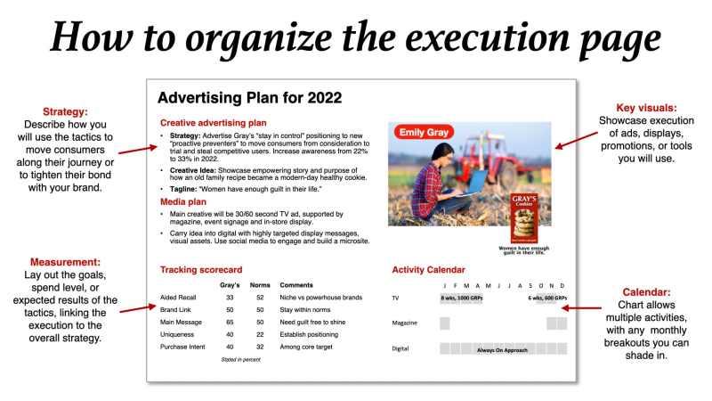 marketing plan brand communications plan