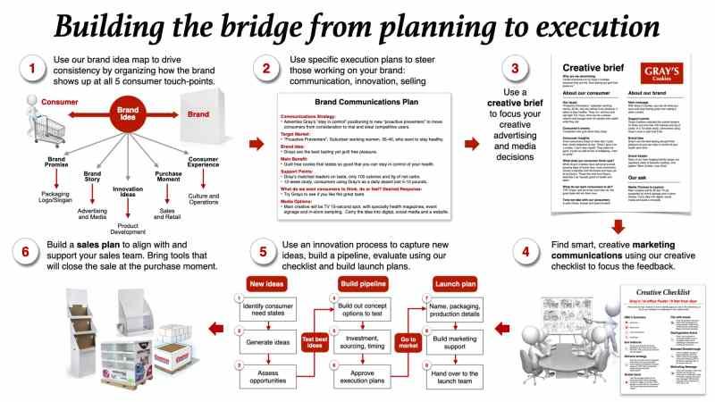 marketing plan process marketing communications innovation