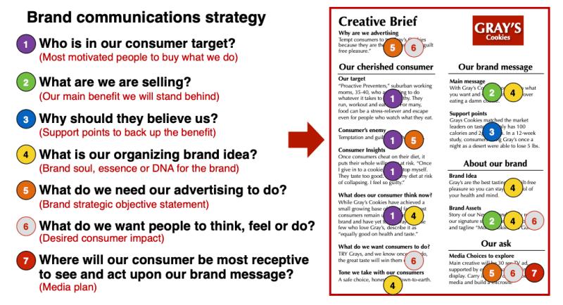 Brand Communications Plan
