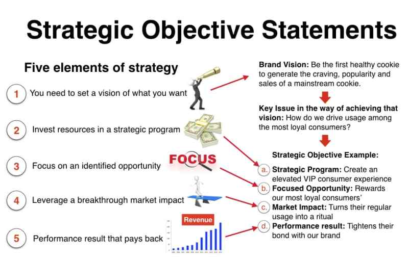 Marketing Strategy Statement Example