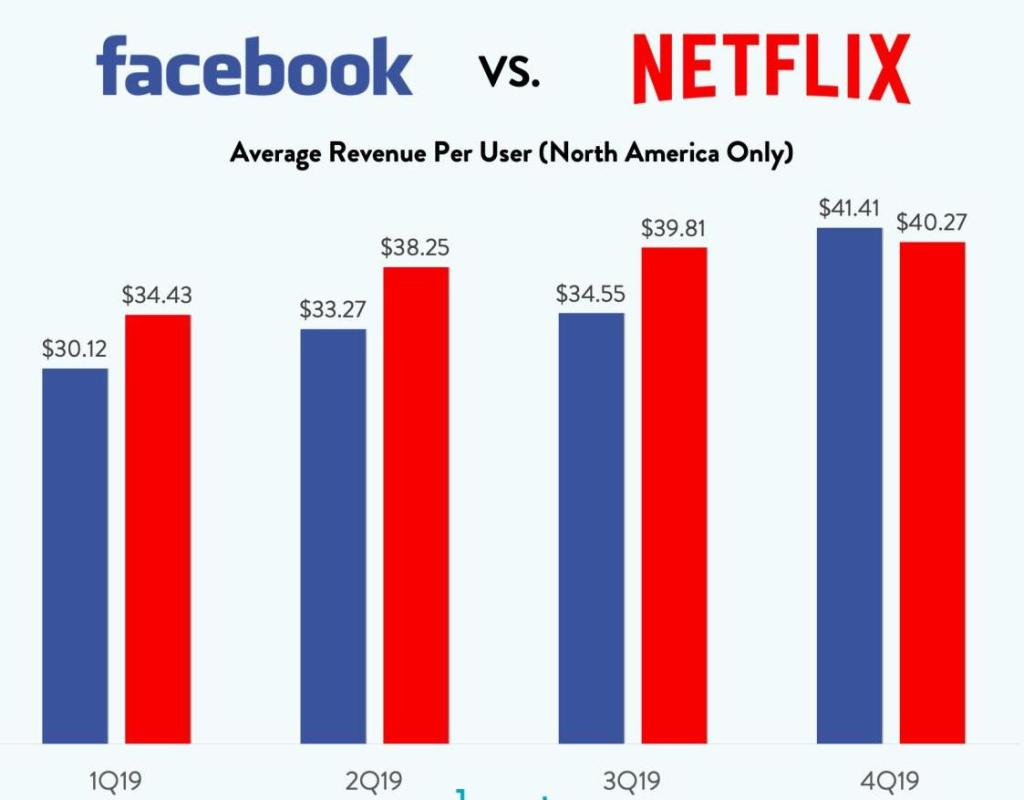 Facebook and Netflix revenue