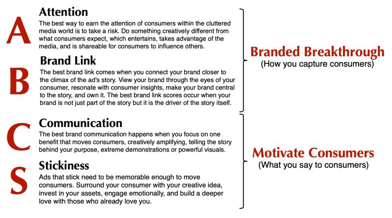 attention brand link communication stickiness