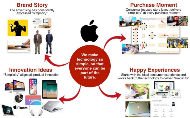 Apple execution