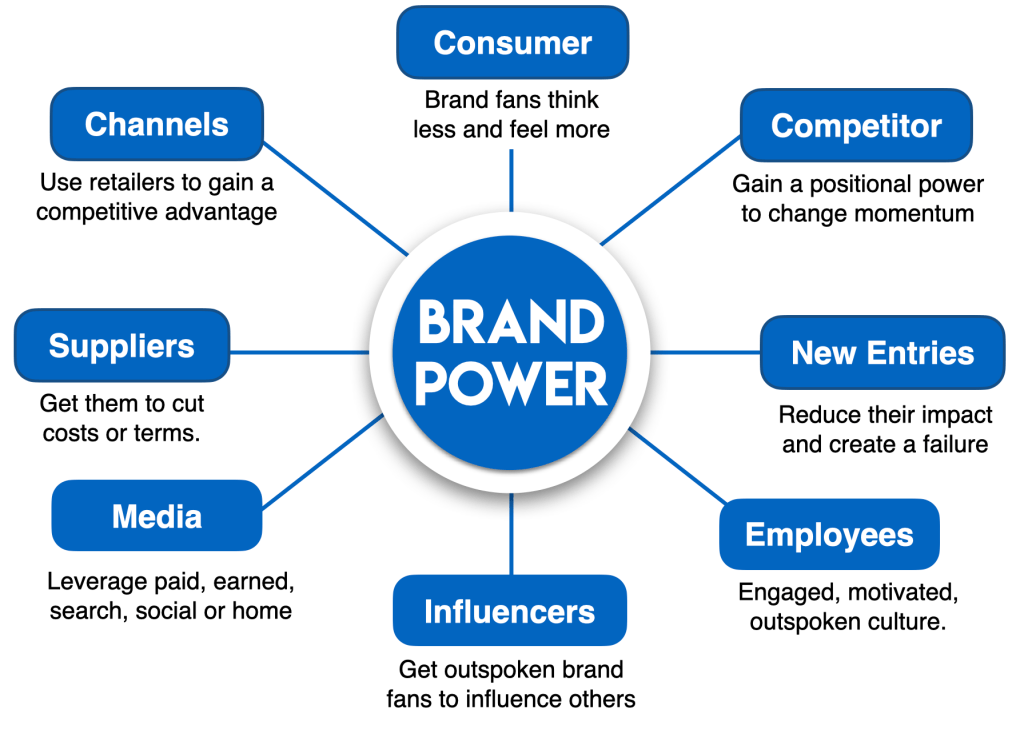 sources of brand power