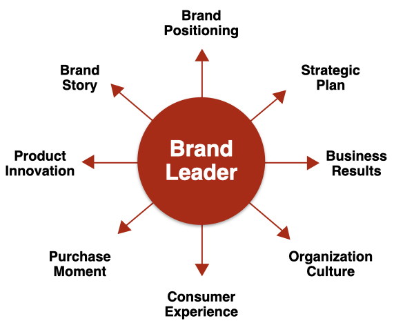 Brand Manager requirements