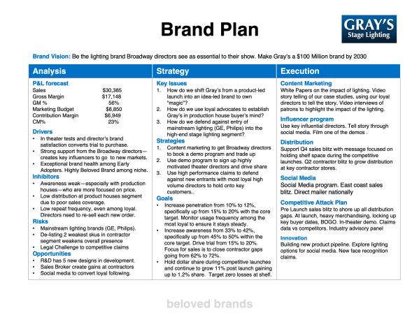 B2B Brand Plan example