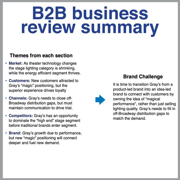 B2B Business Review Summary