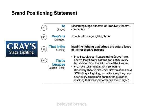 B2B Brand Positioning template