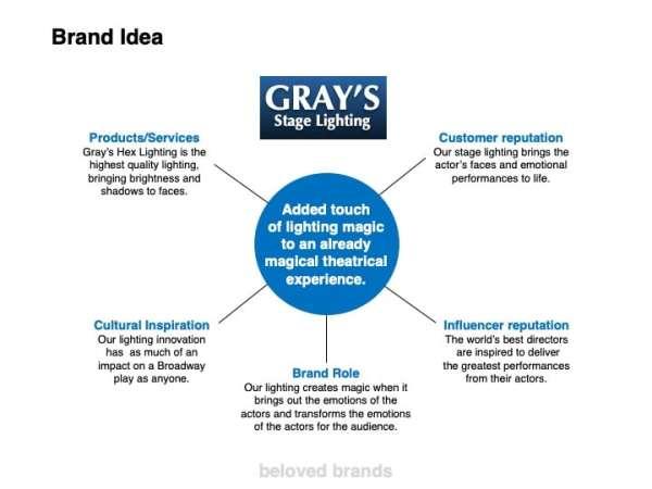 B2B brand idea template