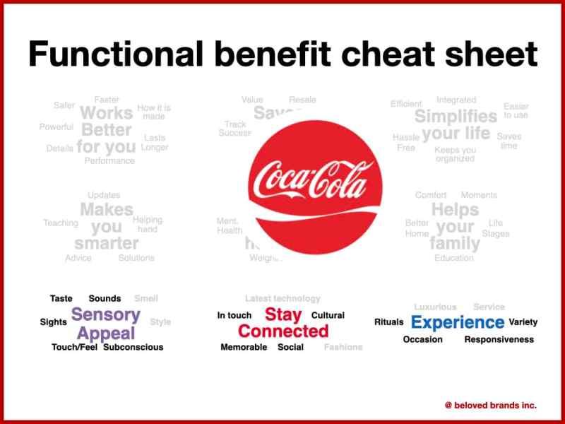 Functional Benefit Cheat sheet