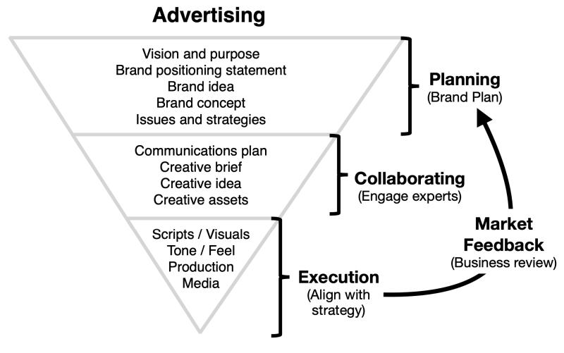 advertising skills