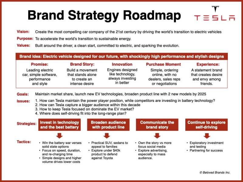 Tesla Brand Strategy Roadmap