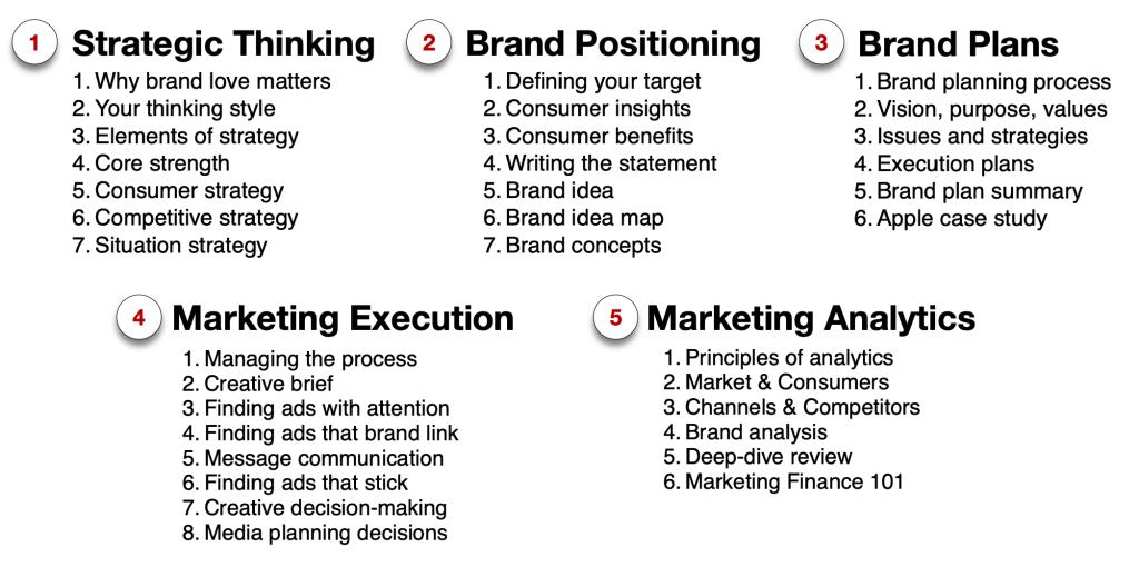 Brand Training agenda