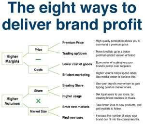 brand profit